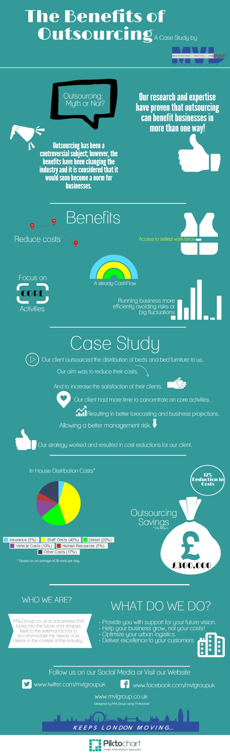 MVLGroup Case Study Outsourcing